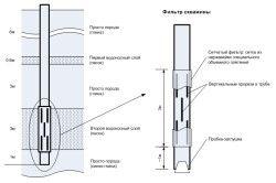 Схема пристрою свердловини і фільтра