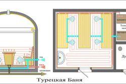 Фото - Типи парогенераторів для хамама і їх установка