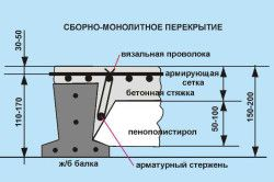 Схема збірно-монолітного перекриття