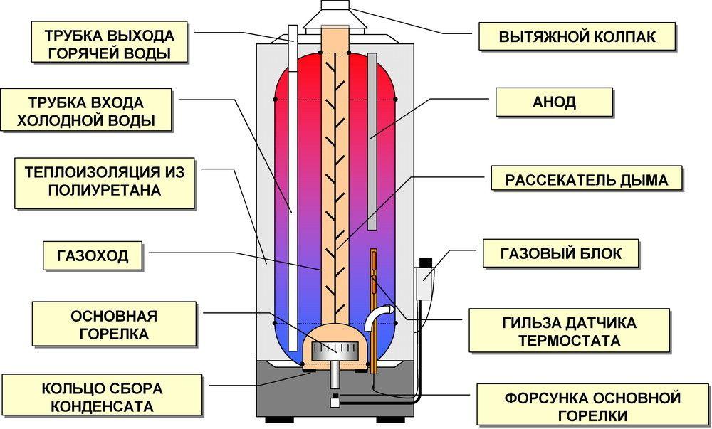 Схема газового проточного водонагрівача