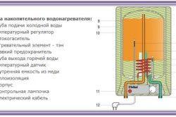 Схема накопичувального водонагрівача газового типу