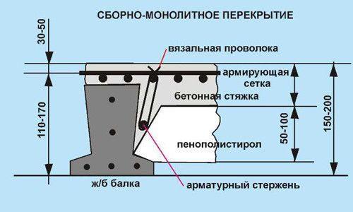 Фото - Точний розрахунок арматури плити перекриття