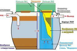 Схема ухилу каналізації в приватному будинку.