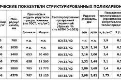 Технічні показники полікарбонату