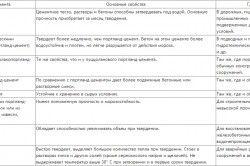 Перелік найважливіших цементів із зазначенням їх призначення, особливостей і області застосування