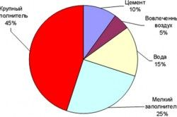 Діаграма співвідношення між компонентами в бетонної суміші