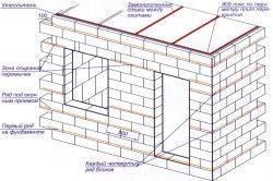 Схема стіни з пінобетонних блоків