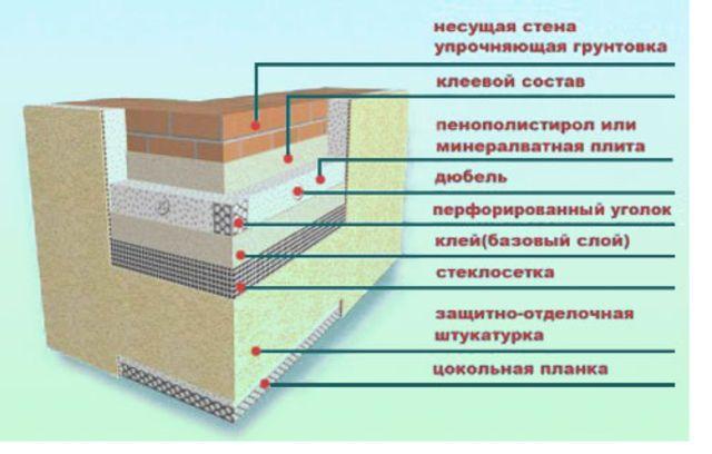 Схема утеплення фасаду мінеральною ватою