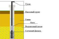 Схема буріння свердловин на воду канатно-обертальним способом