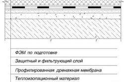 Схема експлуатованого инверсионного покриття з ФЕМ