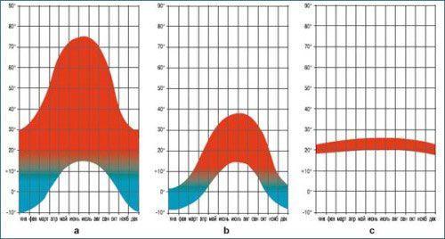 Середньомісячні максимальні і мінімальні температури на поверхні зовнішнього шару покрівлі: а - традиційна плоска покрівля без балласта- b - традиційна плоска покрівля з балластом- з - інверсійні покрівлі.