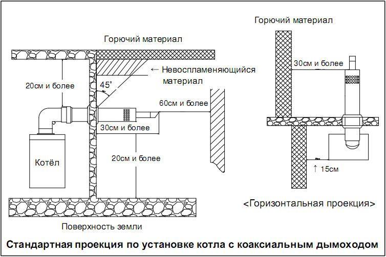 Схема коаксіального димоходу для газових котлів