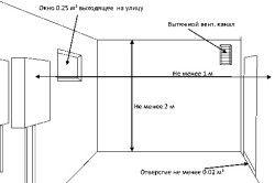 Схема вимог до приміщення при установці газового котла