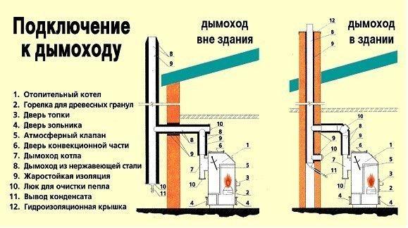 Схема пристрою внутрішнього димоходу і зовнішньої конструкції