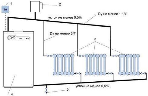 Схема підключення котла опалення з природною циркуляцією
