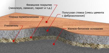 Пристрій напівсухий стяжки підлоги