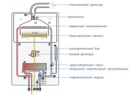 Фото - Труба для газового котла