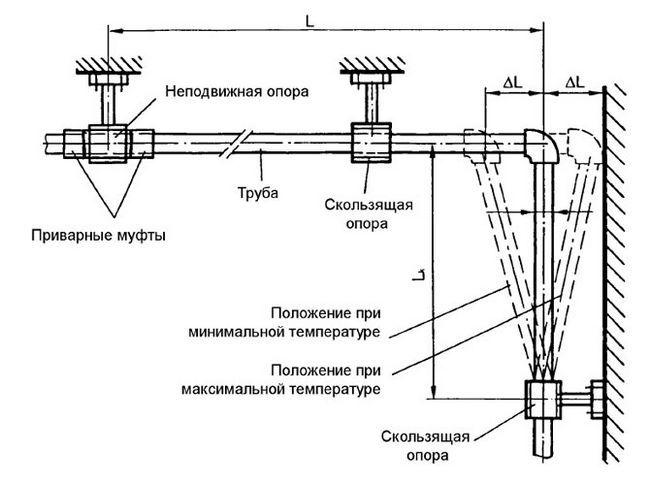 Схема застосування поліпропіленових труб для гарячого водопостачання