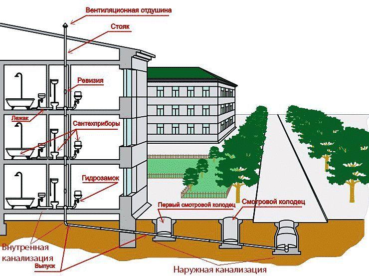 Фото - Труби для каналізації: вимоги, властивості, характеристики