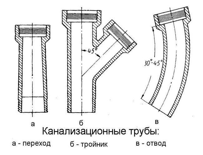 Види каналізаційних труб