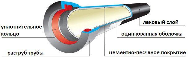 Каналізаційна бетонна труба