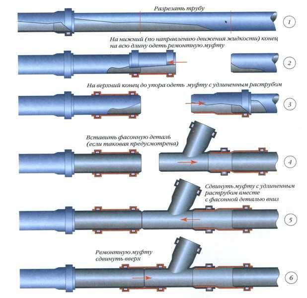 Зєднання каналізаційних труб
