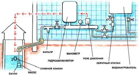 Пристрій водопостачання будинку