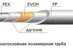 Пристрій полімерної труби