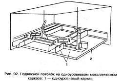 Схема пристрою одноуровневого підвісної стелі