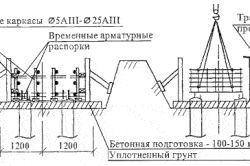 Схема установки арматури з плоских арматурних каркасів і сіток і опалубки стрічкових фундаментів