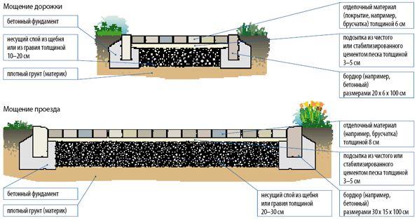 Принципи укладання декоративного бетону своїми руками
