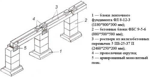 Фото - Укладання, або монтаж, фундаментних блоків