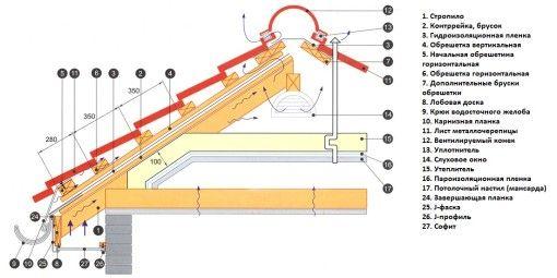 Фото - Укладання металодахівки і її ремонт