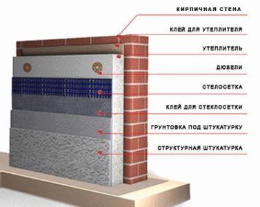 Зовнішнє утеплення стін пінопластом