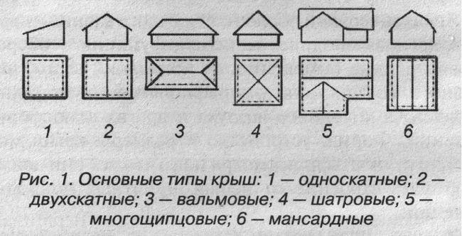 Типи дахів за формою