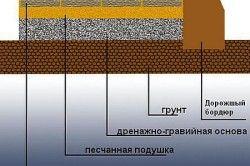Схема мощення тротуару плиткою