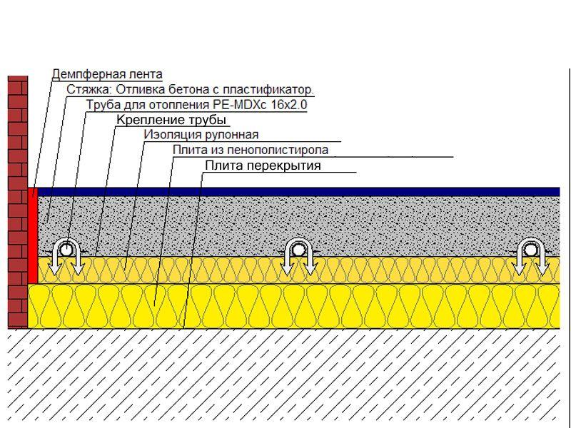 Конструкція водного теплої підлоги