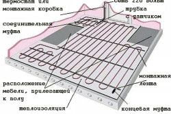 Монтаж теплої підлоги