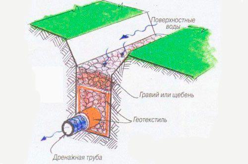 Схема укладання труби в канаву