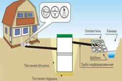 Схема відводу води в канаву