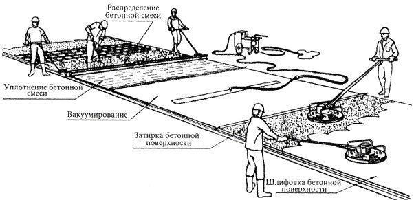 Схема вирівнювання і ущільнення бетонної поверхні вібратором