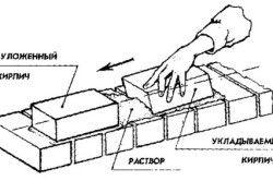 Схема правильної кладки цегли
