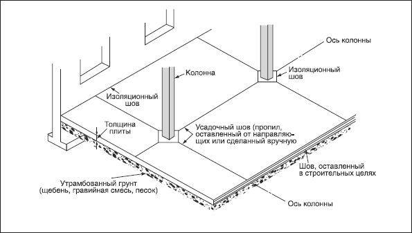 Усадкові тріщини в бетоні