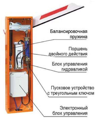 Внутрішній устрій шлагбаумного стовпа
