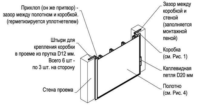Фото - Встановити самостійно металеві двері