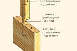 Схема кріплення балясин за допомогою шкантів.