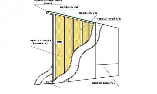 Фото - Установка для стін і перегородок вертикальних стійок каркаса