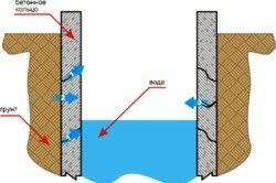 Схема колодязя з бетонних кілець.