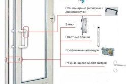 Схема пластикових дверей для ванни