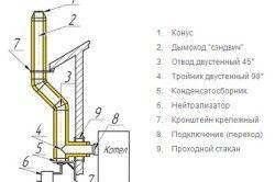 Схема димоходу для газового котла
